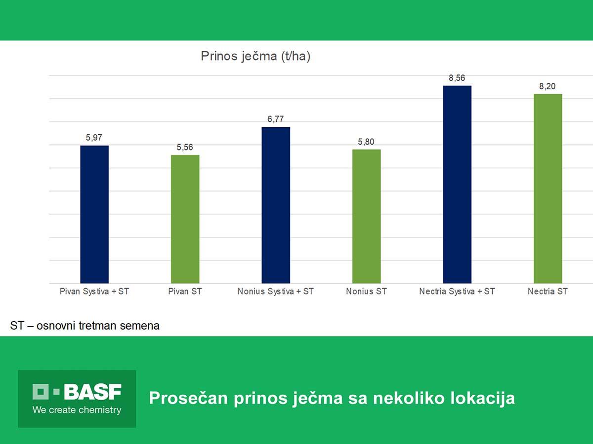 Agrosaveti---BASF---Systiva---Psenica-rezultati-01
