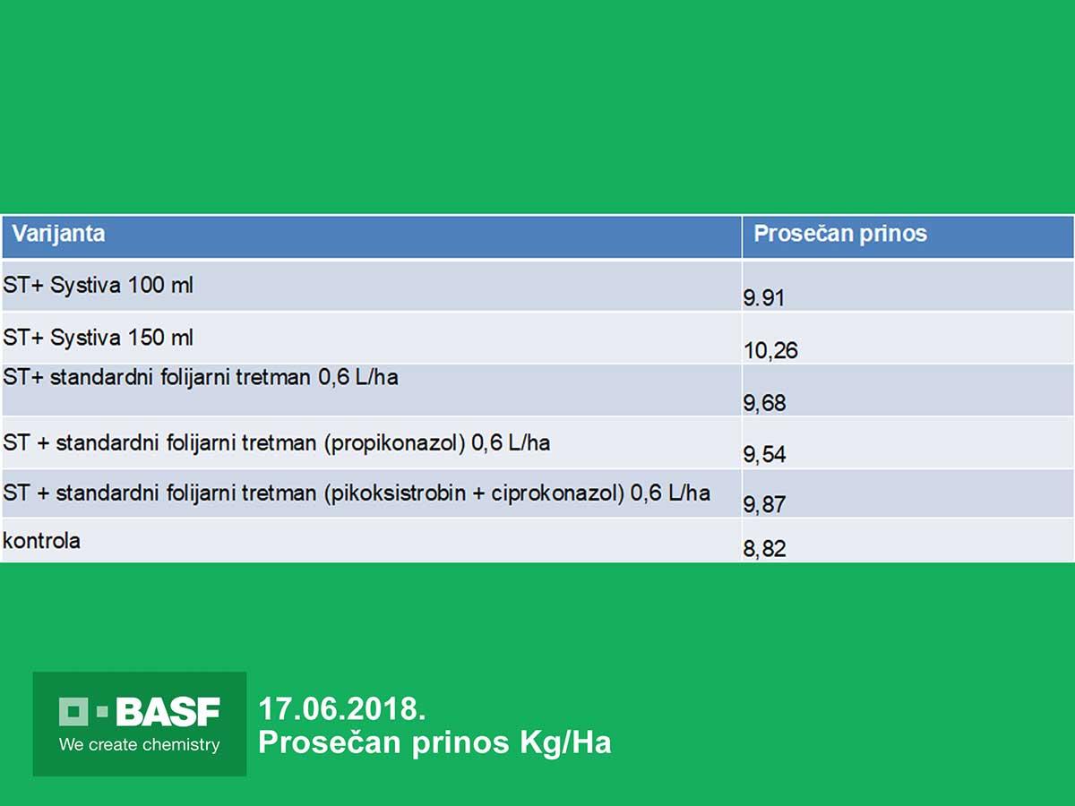 Agrosaveti---BASF---Systiva---Psenica-rezultati-02