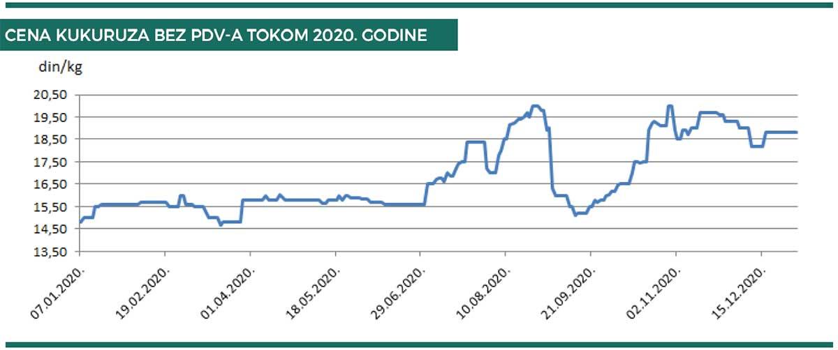 Agrosaveti produktna berza kretanje kukuruza u 2020 02