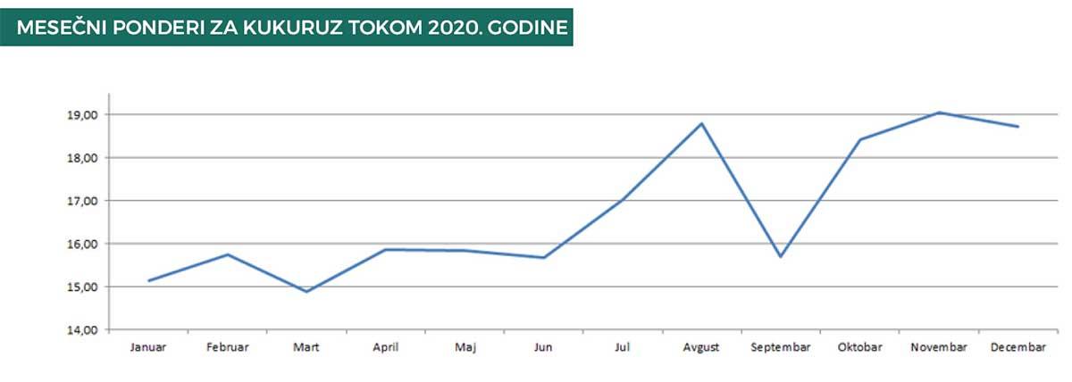 Agrosaveti produktna berza kretanje kukuruza u 2020 04