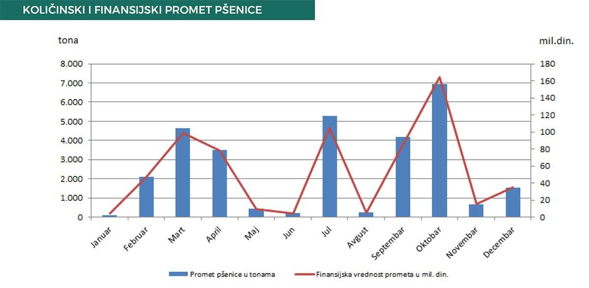 Agrosaveti produktna berza kretanje psenice u 2020 03